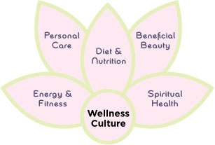 WWB Wellness Culture